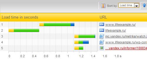 Результат тестирования сервиса Pingdom