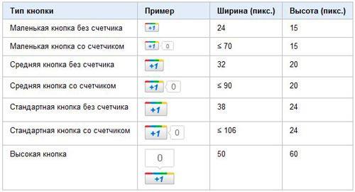 Таблица размера кнопок Google +1