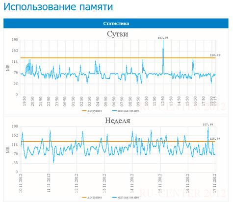 Статистика nic.ru по использованию ресурсов