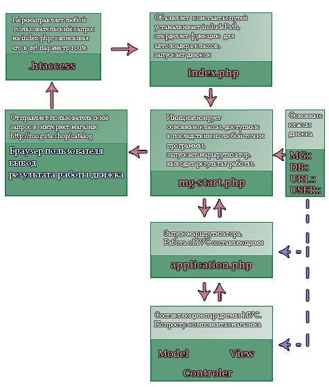 Схема работы движка для интернет магазина на php