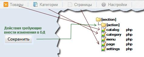 Устройство логики MOGUTA.CMS