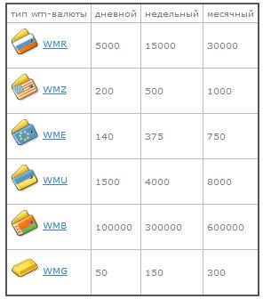 лимиты на прием webmoney