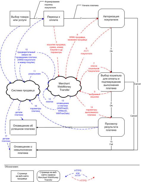 теория приема webmoney на сайте