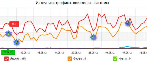 Статистика продвижения сайта под пингвином