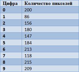 таблица соответствий количества пикселей к цифрам для капчи на php