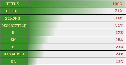 Таблица релевантности веса тегов