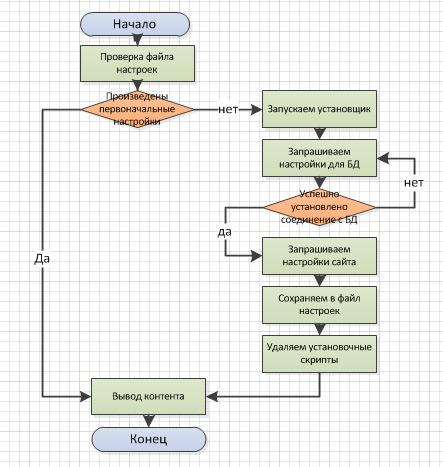 Создание CMS и проектирование