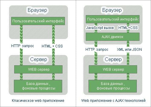 Схема - технология AJAX